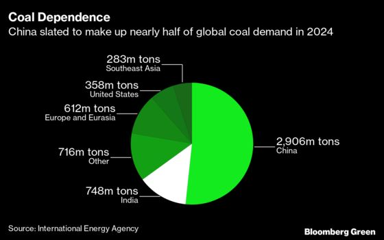 China Wants to Be Carbon Neutral By 2060. Is That Possible?