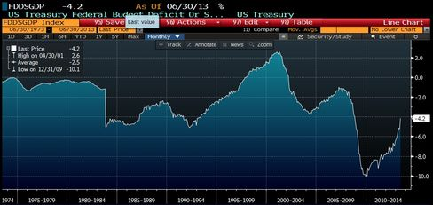 The deficit as a percentage of GDP. Anything above the 0.0 horizontal line is a surplus.