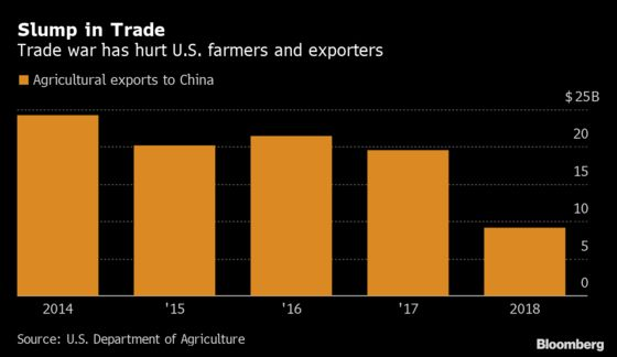 U.S. Crops Pare Gains as Doubts Persist on Chinese Purchases