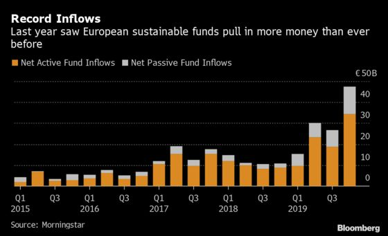 European ESG Funds Pulled in Record $132 Billion in 2019