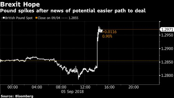 Pound Jumps as U.K., Germany Said to Drop Key Brexit Demands