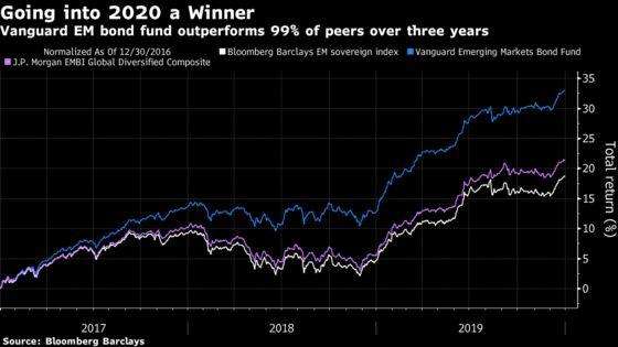 Top Bond Fund Manager Braces for EM Sovereign Defaults in 2020