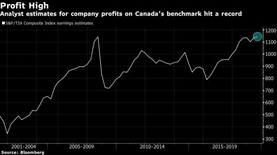 Looking to Add Risk? Try Canada as Profit Outlook Hits Record