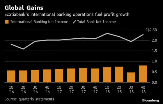 Scotiabank Makes Caribbean Retreat After Latam Push Pays Off
