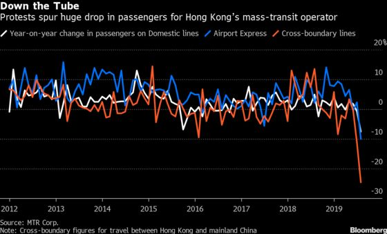 Hong Kong Subway Traffic Dips Most Since SARS Amid Unrest