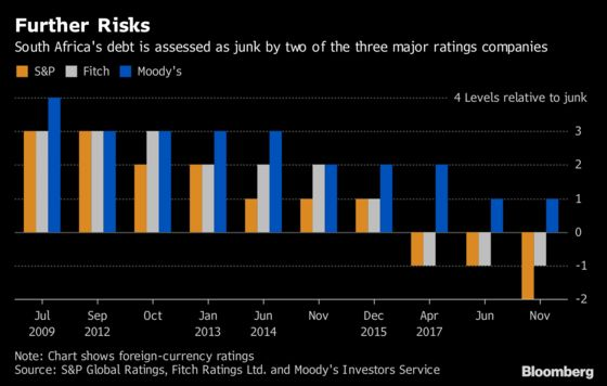 Recession Reignites Concerns South Africa'sCredit Rating Will Be Downgraded