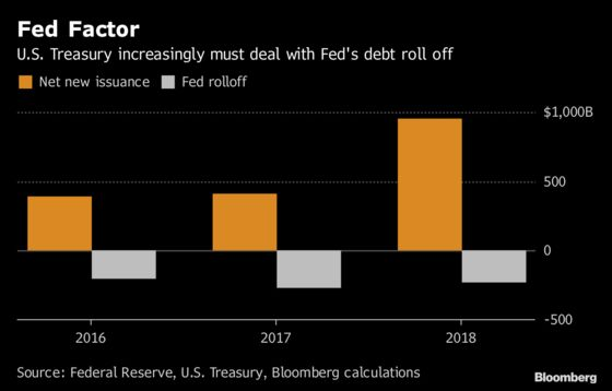 U.S. Treasury Set to Borrow $1 Trillion for a Second Year to Finance the Deficit