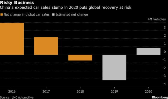 China Vehicle Sales to Fall for Third Year in 2020, Industry Group Says