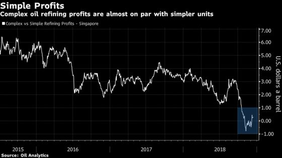 Keep It Simple, Stupid: Complex Oil Refiner Margins Squeezed