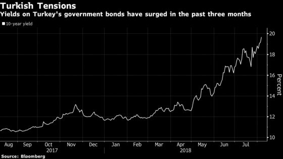 Turkish Yields Increase to Record Amid Threat of U.S. Sanctions