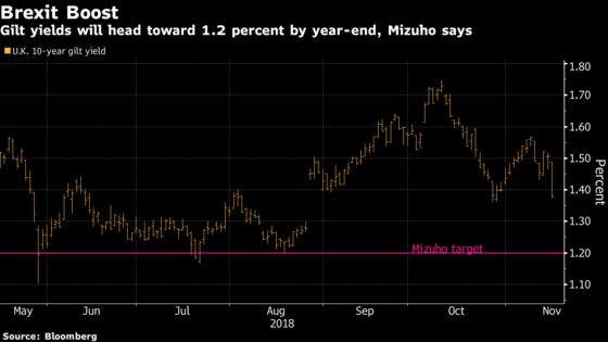 U.K. Bond Yields Set to Test August Low by Year-End, Mizuho Says