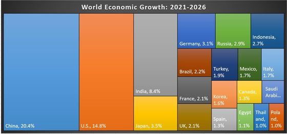 Charting the Global Economy: IMF Upgrades World Growth Forecast