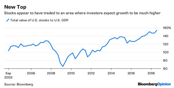 GDP Isn't Growing Fast Enough for Markets