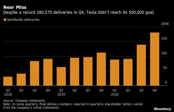 Tesla Poised for Expansion After Just Missing 2020 Target