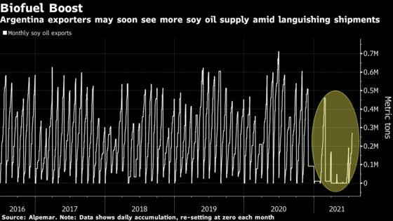 Soy Oil Traders Jostle to Decipher Argentine Export Potential