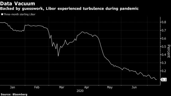 Libor Was Largely Guesswork at the Height of Volatility in March