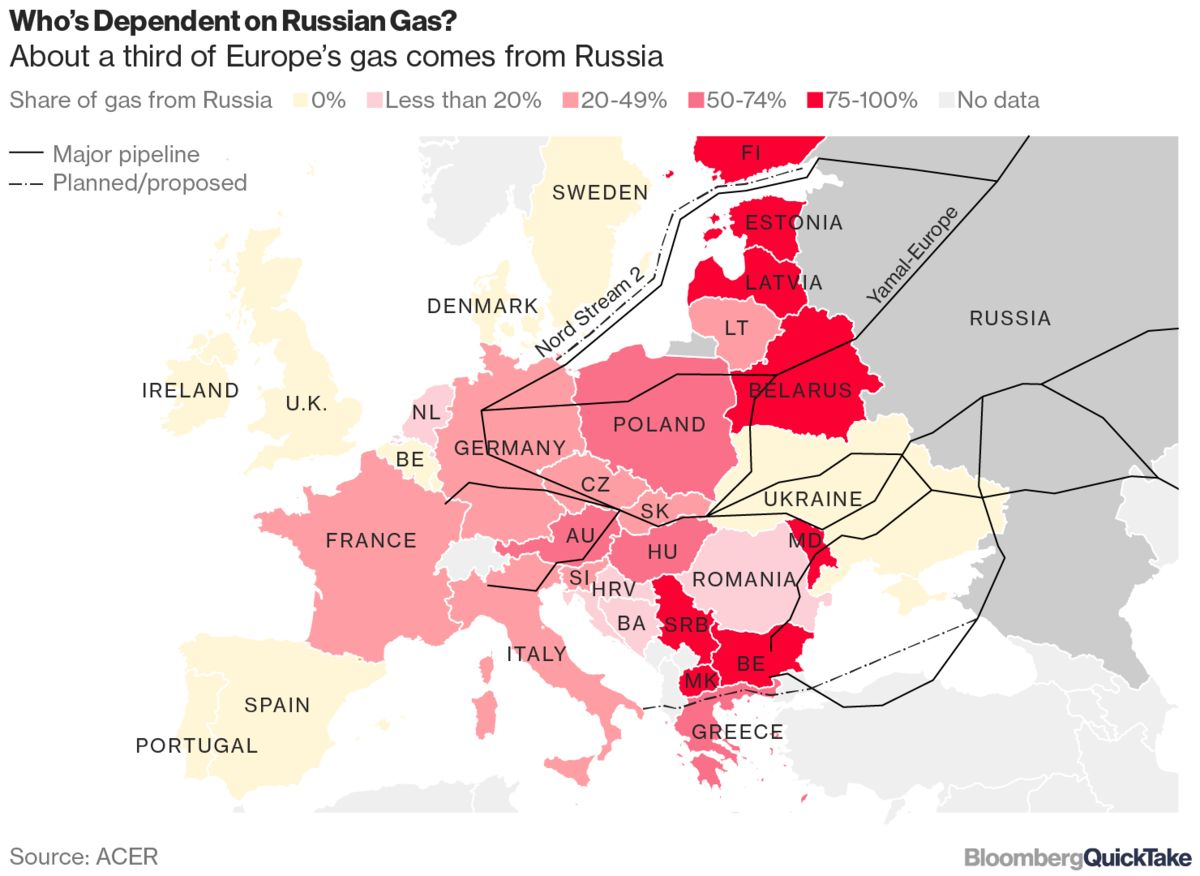 Poland Waves Goodbye to Russian Gas After 74 Years