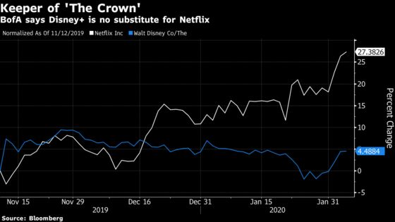 Netflix Gains After Analysts See Low Risk in Disney Results