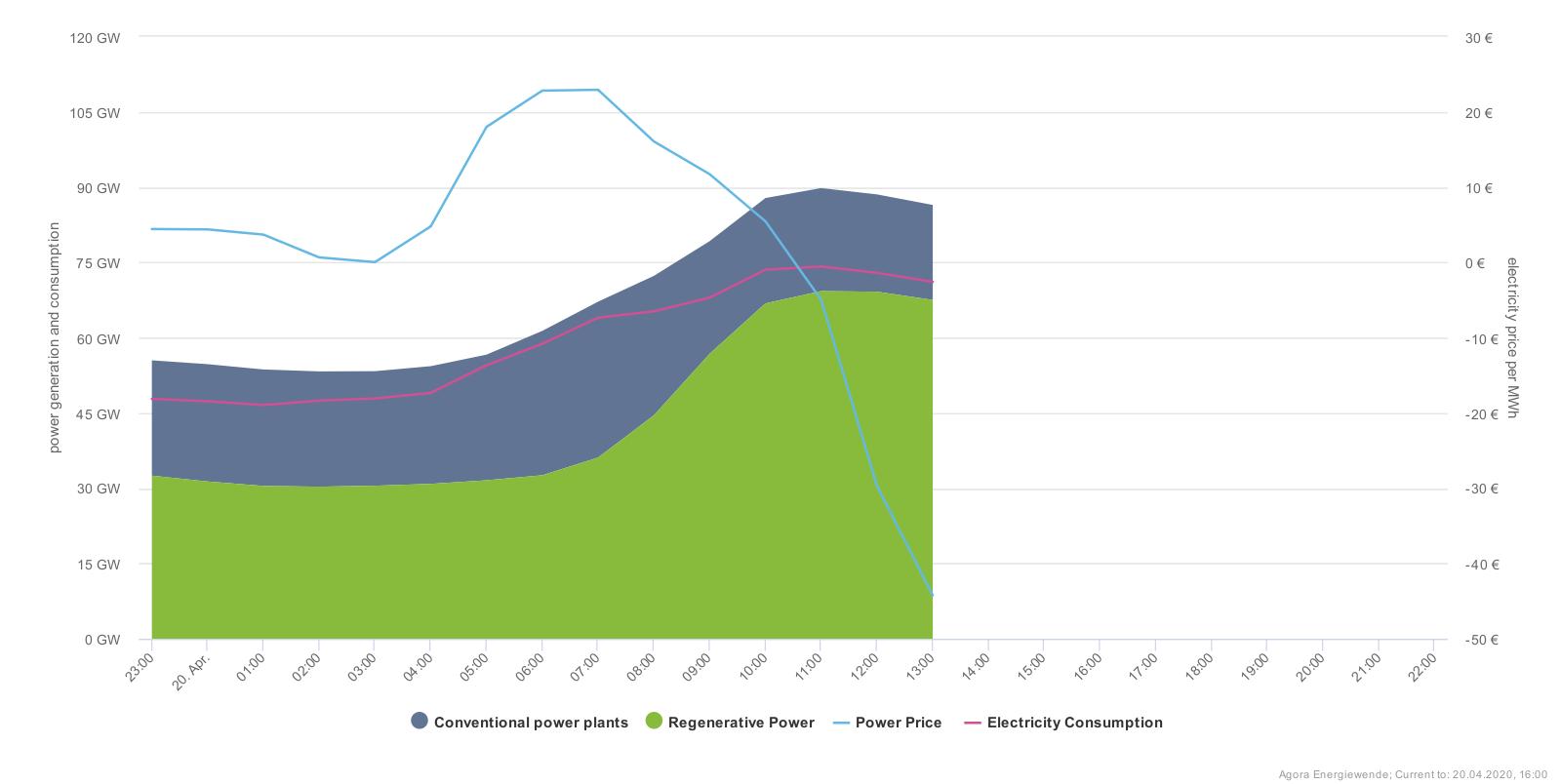 German power generation