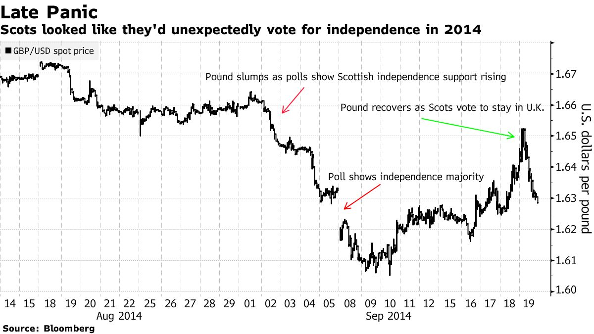 The Scots looked like they suddenly voted for independence in 2014