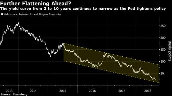 Yield Curve Crunch Shows Fed Hiking Even Amid Global Agitation