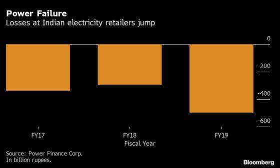 Modi to Spend $42 Billion to Revive Power Retailers