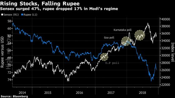 India Assets May Fall With Modi's PartyExpected to Be in Close Election Races