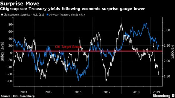 Citigroup Sees Treasury Yields Falling Toward 2.3%