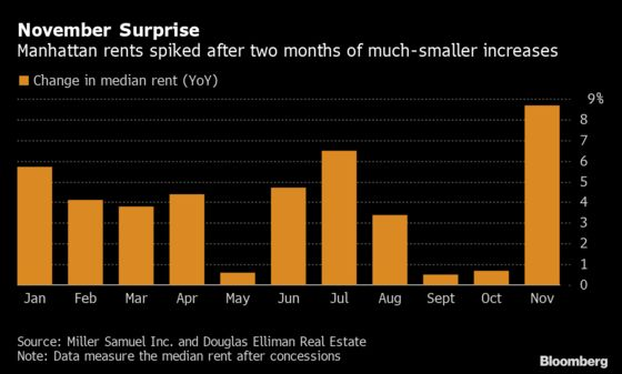 Manhattan's Luxury Apartment Dwellers Are Sending Rents Soaring