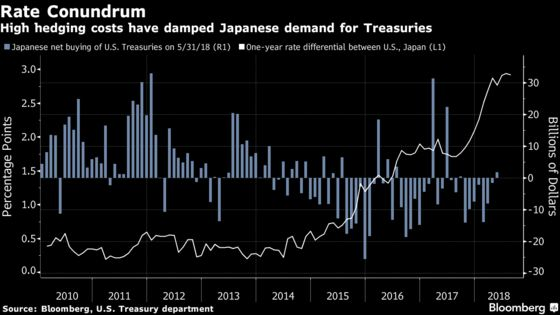 Dollar-Yen Carry Trade Just Got More Alluring, Thanks to BOJ