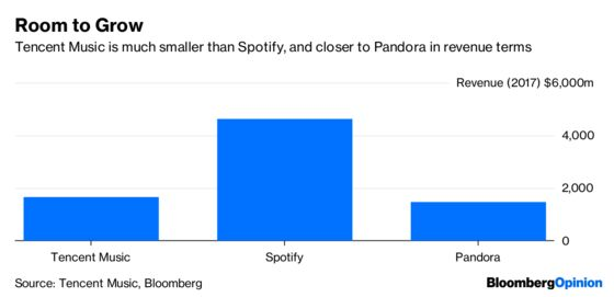 Tencent Music Plays Spotify Rhythms to a Facebook Beat