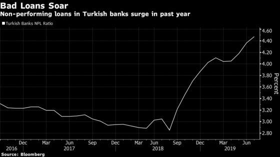 Turkey Tells Banks to Reclassify $8.1 Billion Debt as Bad Loans