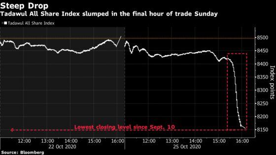 Saudi Index Drops Most Since May in Final-Hour Slump: Inside EM
