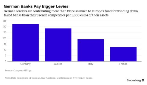 Shows SRM levies as a share of 1,000 euros of assets by country.