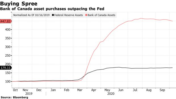 Bank of Canada asset purchases outpacing the Fed