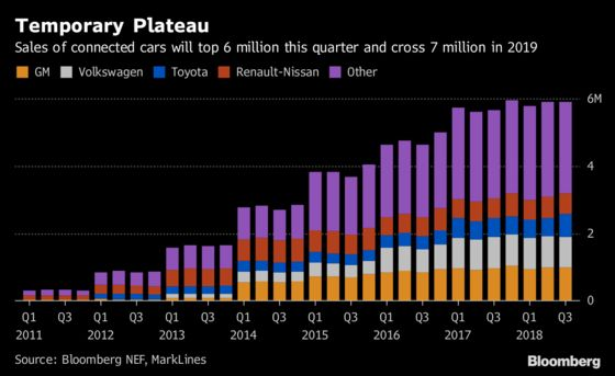 Connected-Car Sales Set to Cross 6 Million This Quarter: Chart