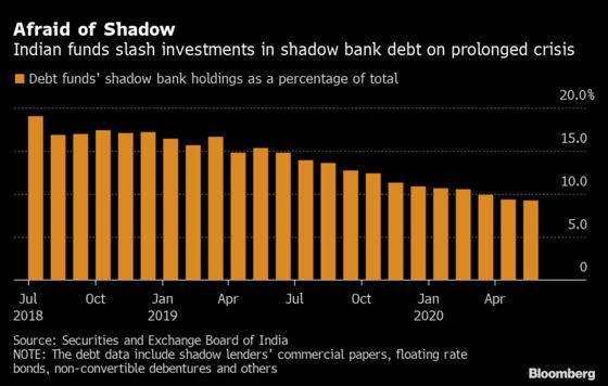 India Funds Halve Shadow Bank Debt Holdings as Crisis Persists