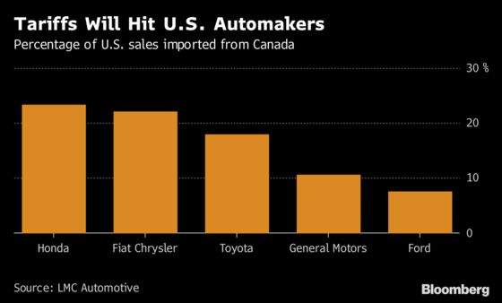 Trump Auto Tariffs Would Slam Canada as Trade Rhetoric Heats Up