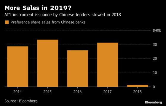 Bank of China Readies First Perpetual Amid Capital Pressure