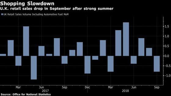 U.K. Retail SalesDrop With 'Stark Slowdown'for Food Stores