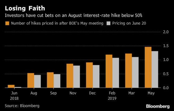 BOE Seen Holding Rate for Now, Hiking Later: Decision Day Guide