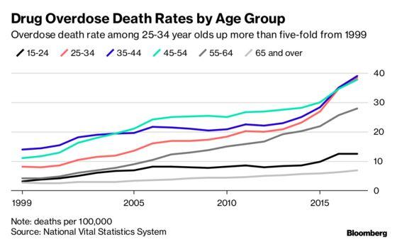 American Life Expectancy Falls Again asOpioid Deaths,Disease Rise