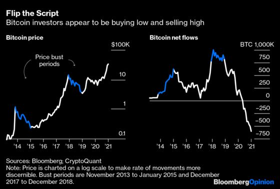 Bitcoin's Volatility Should Burn Investors. It Hasn't.