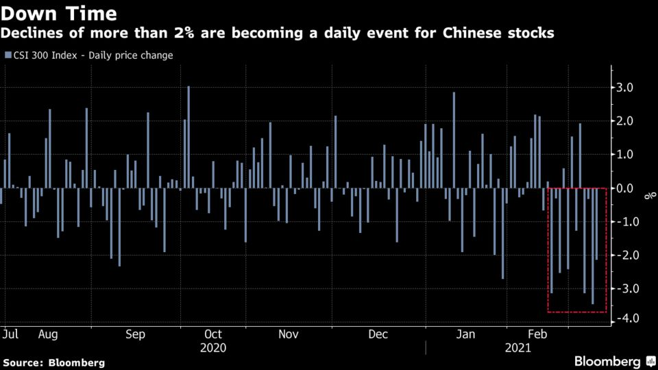 Declines of more than 2% are becoming a daily event for Chinese stocks