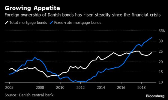 Foreign Investors Now Own a Third of Denmark's Fixed Mortgages