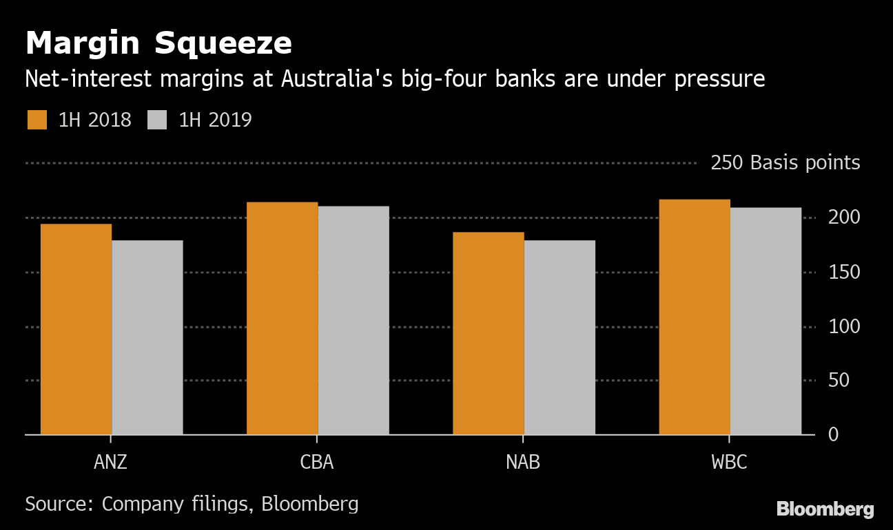 ANZ Bank Lashed by Government After Holding Back on Rate Cut - Bloomberg