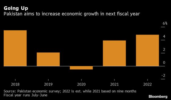 Pakistan Proposes Budget to Boost Growth as Pandemic Recedes