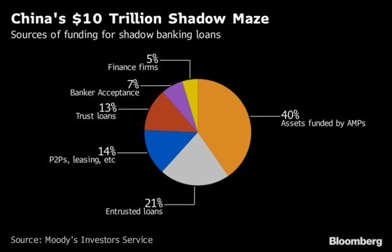 A Guide to China's $10 Trillion Shadow-Banking Maze: QuickTake