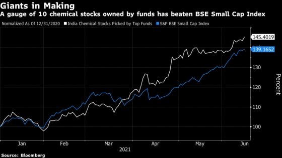 Top-Performing India Funds Make Winning Bets on Chemicals