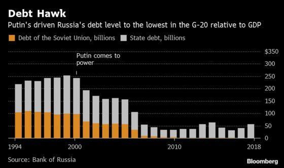 Putin Is Saving Billions For His Next Showdown with the West